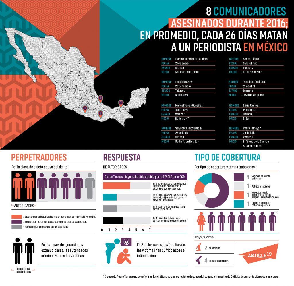 Infografía-Asesinatos-A19